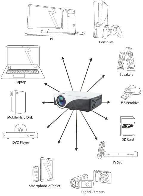 2bd8a2bbe Technológia projekcie: LED Operačný systém: Android 4.4.4 Smart TV  Maximálne rozlíšenie: 1920 x 1080 px. Vstupy: HDMI / USB / SD / AV